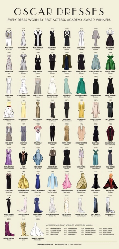 oscar 2014 dress-gala-come vestirsi-non-si-dice-piacere-blog