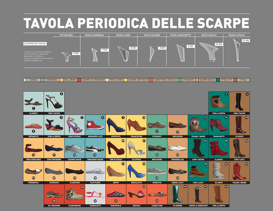 Classificazione-Scarpe- tavola periodica- tipi scarpe-non-si-dice-piacere-bon-ton buone maneire galateo